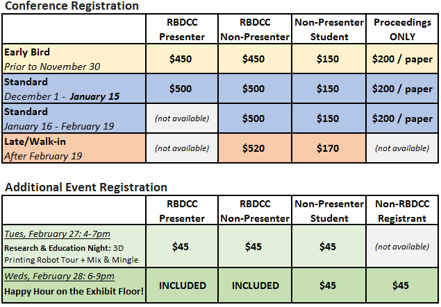Cost table for the R B D C C events